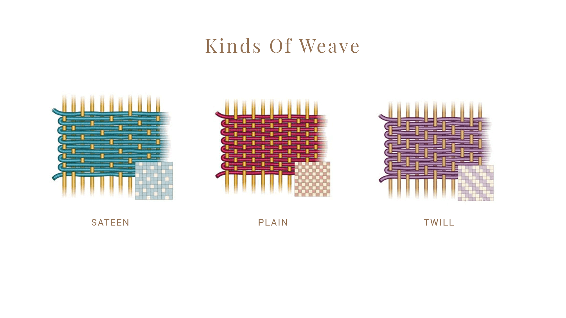 Kinds of Weaves